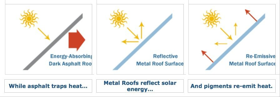 Metal Roofs Reflect Solar Energy