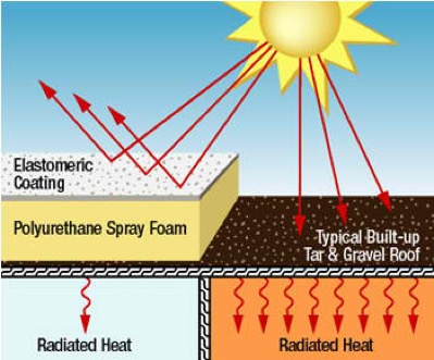 Roof Coatings Radiation Diagram